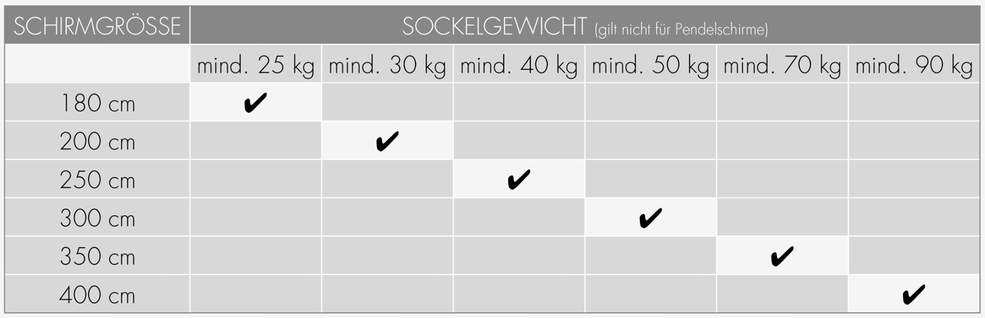 Mindest-Sockelgewicht für Sonnenschirme